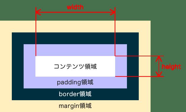 box_sizing01