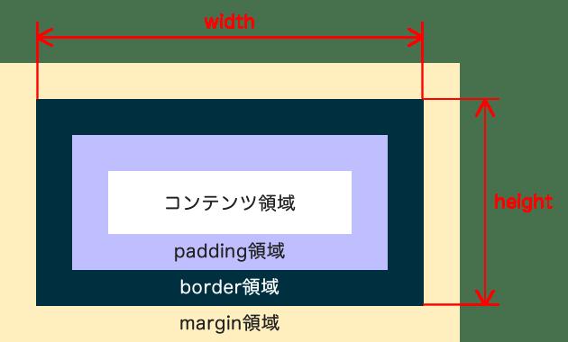 box_sizing02